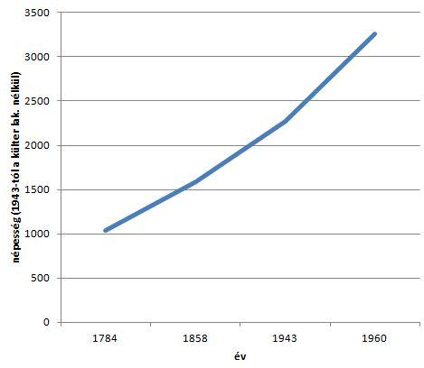 Velence 1784 1960 között