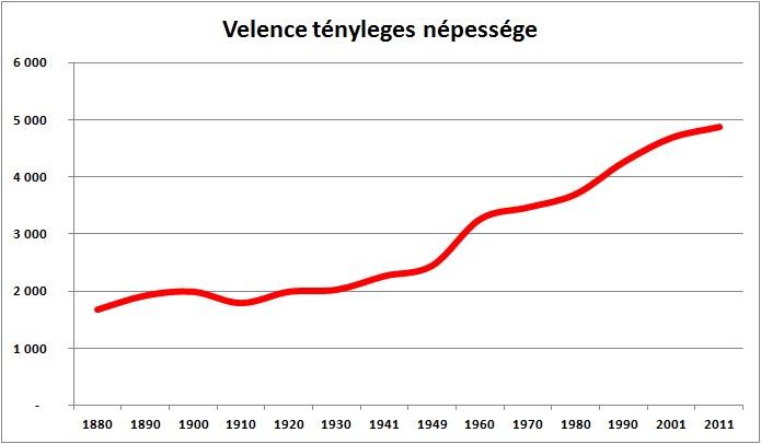 népesség1880_2011