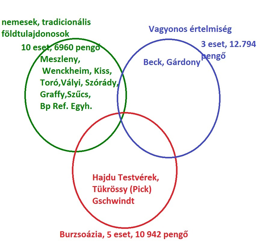 Virilista csoportok