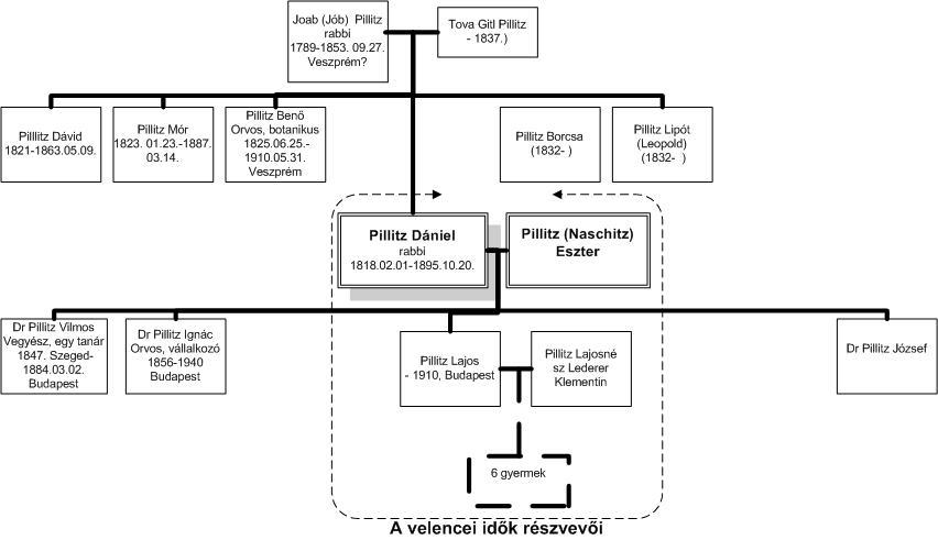 Pillitz graf